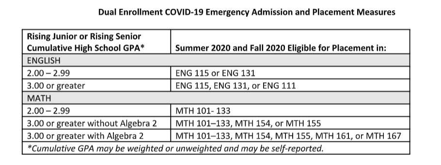 Dual Enrollment Emergency Admissions Placement Criteria